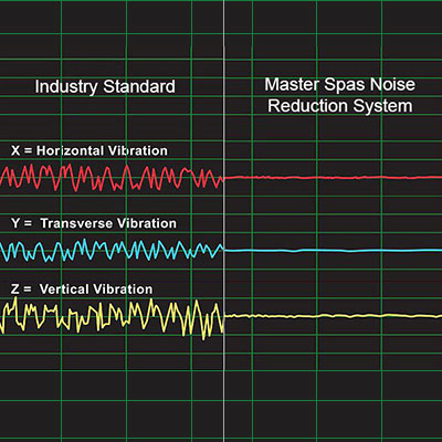 Chart showing the vibration difference between the industry standart and master spas noise reduction system