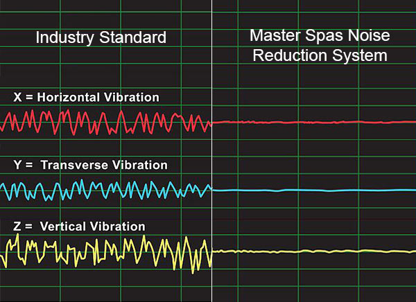 Wavelength chart of sound difference